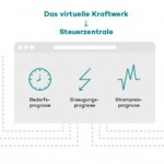 Betiebsführungssoftware for wind turbines: energy service portal